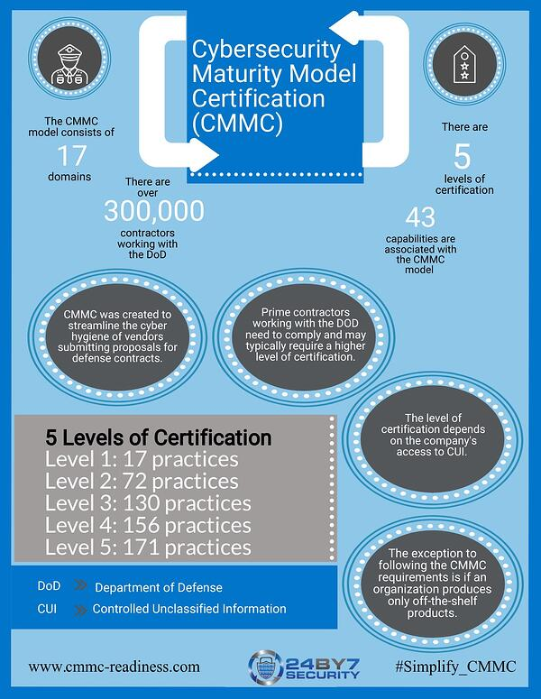 CMMC Overview infographic 24By7Security