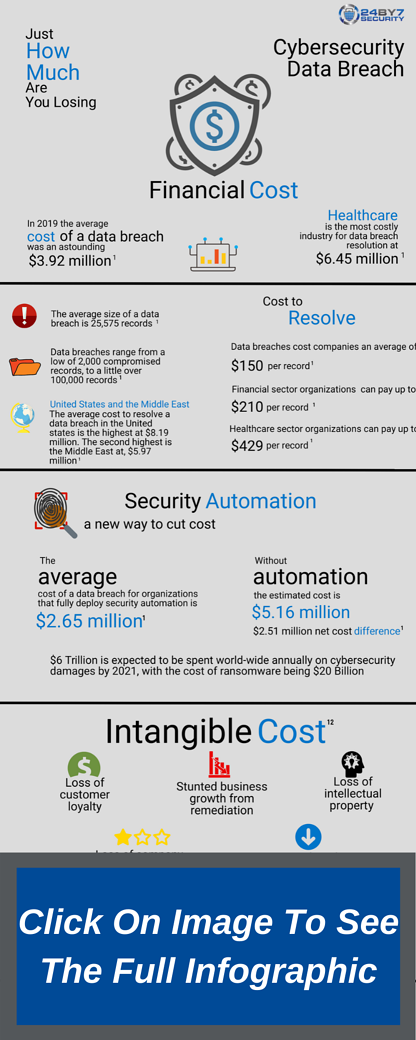 Costs of cybersecurity data breach partial 2020