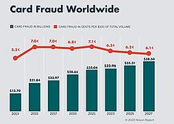 Credit card fraud topped $28 billion in 2019 according to 2020 Nilson Report