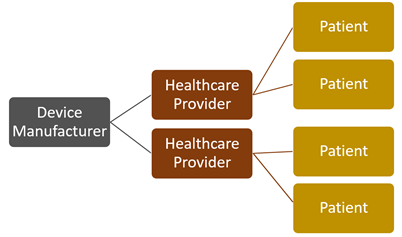 Electronic medical device security touches all healthcare constituents