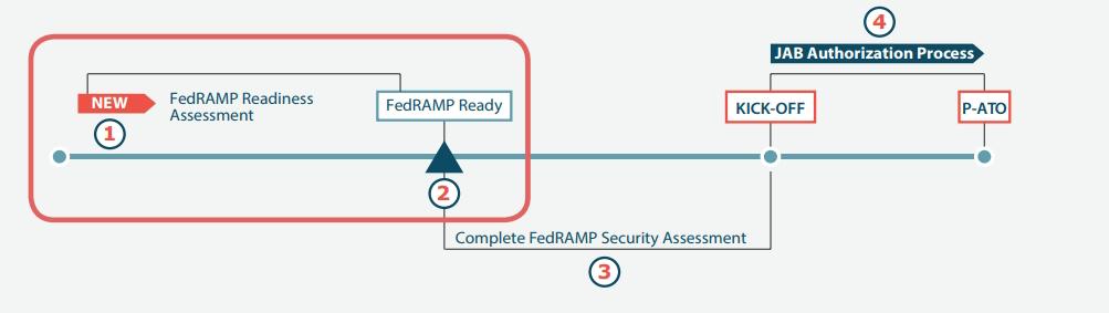 Fedramp readiness