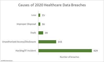Hacking and IT issues accounted for most data breaches in healthcare in 2020
