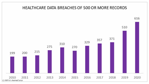 Healthcare data breaches are rising steadily and electronic medical device security is a contributing factor