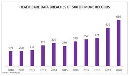Healthcare data breaches are rising steadily and jumped 37% from 2018 to 2019 and 21% from 2019 to 2020.
