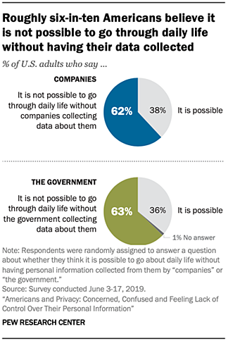 More than 60% of Americans think daily life is impossible without businesses collecting data about them