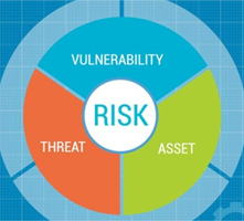 Privacy risk assessment is a key element of the NIST Privacy Framework