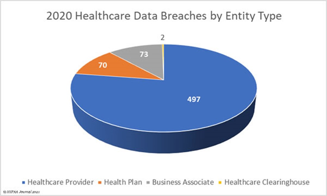 Ransomware attacks in healthcare are on the rise, with 77% of all data breaches occurring at healthcare providers.