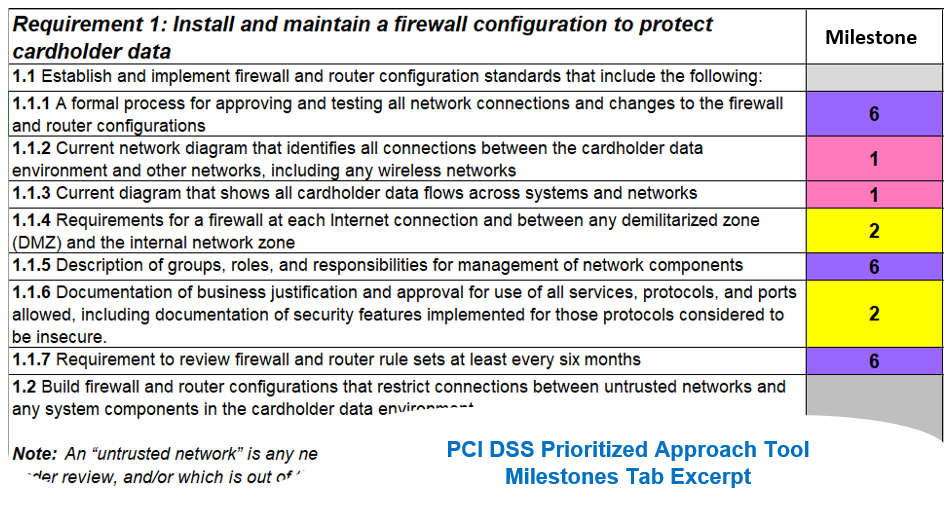 The Prioritized Approach to PCI DSS compliance matches six milestones with the 12 security requirements designed to protect cardholder data from loss, theft, abuse and breaches