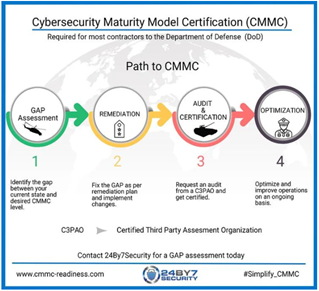 The four phases of CMMC Readiness Service conducted by 24By7Security.
