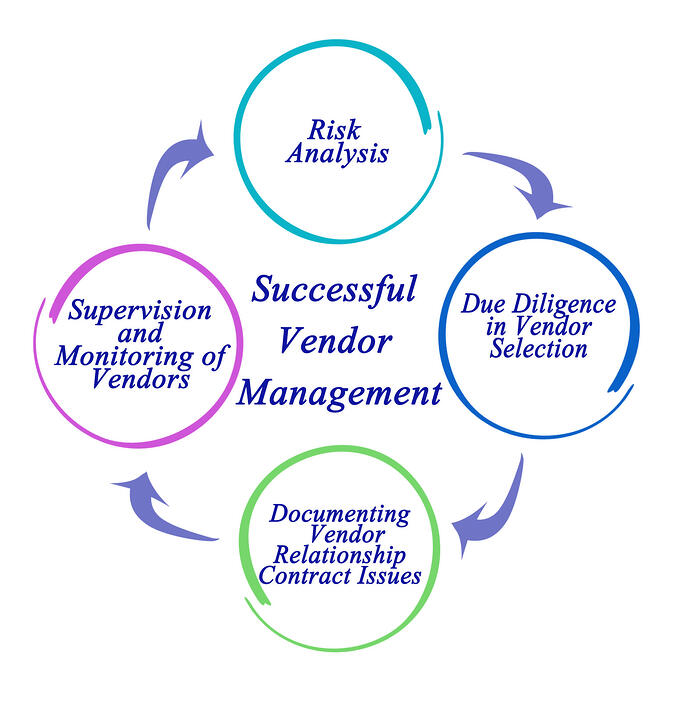 Vendor risk management 24by7security