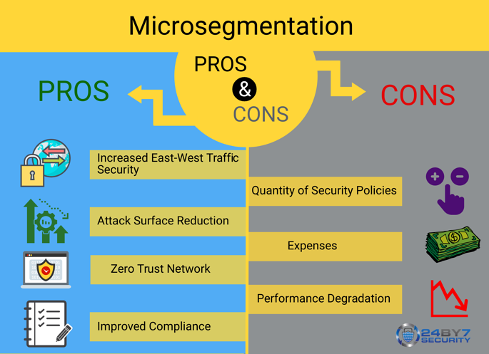 microsegmentation advantages and disadvantages - infographic from 24By7Security