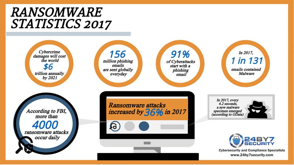 2017-Ransomware-statistics-1024x577