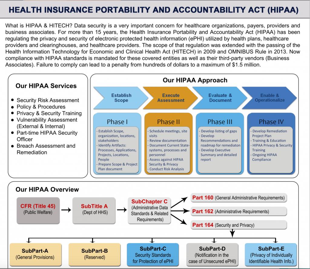 HIPAA-APPROACH-1024x887