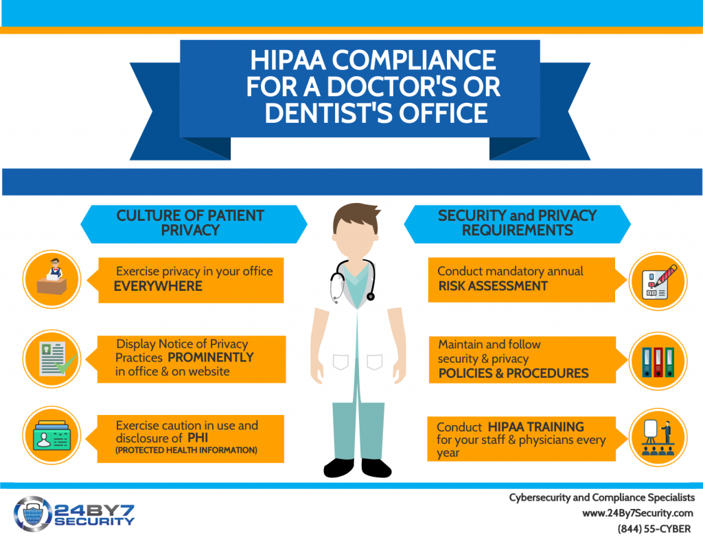 Do Dentists need to comply with HIPAA?