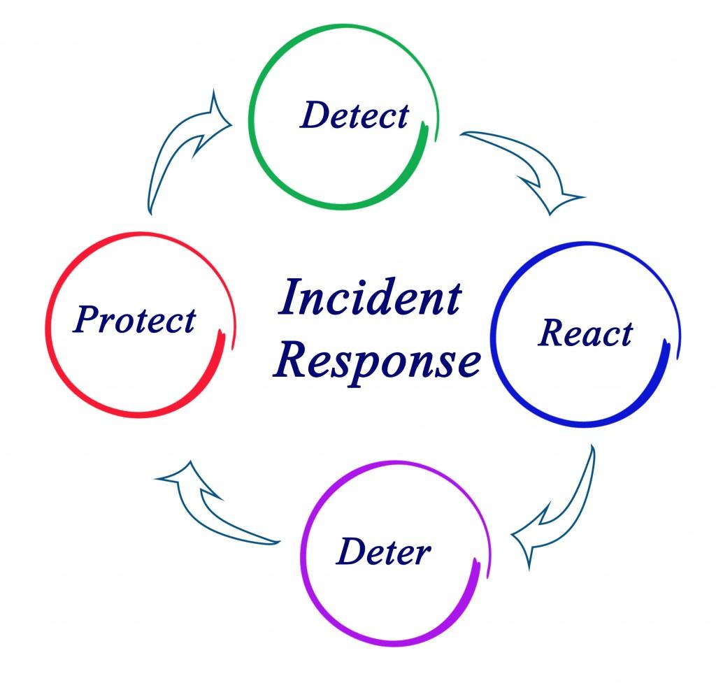 Incident-Response-1024x977