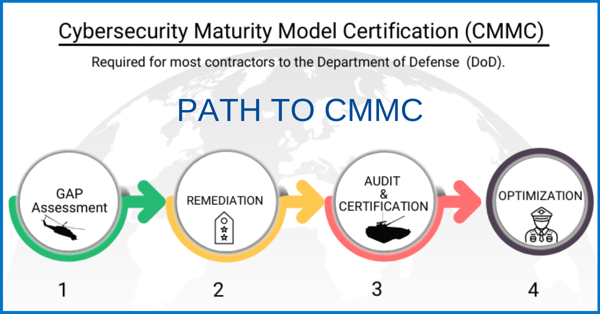 10 steps for DoD contractors to prepare and get certified in CMMC