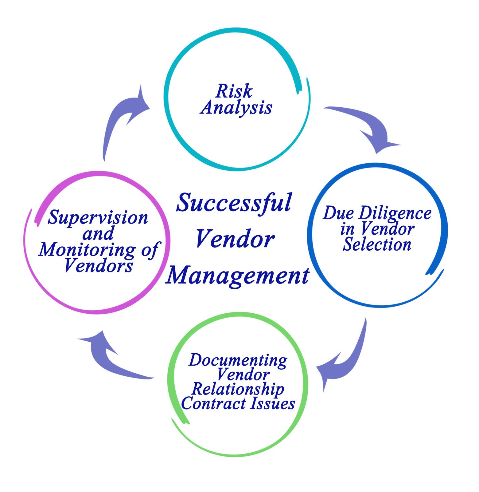 How FFIEC expects financial institutions to manage vendor risk